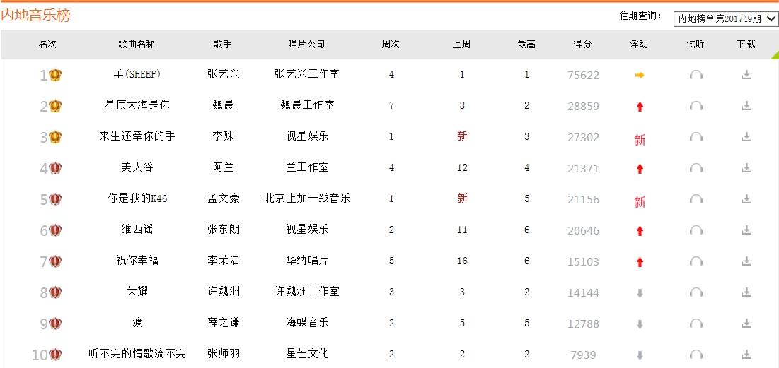 2019最新歌曲排行榜 中文_最洗脑的3首神器,熬夜的时候千万别听,让你一