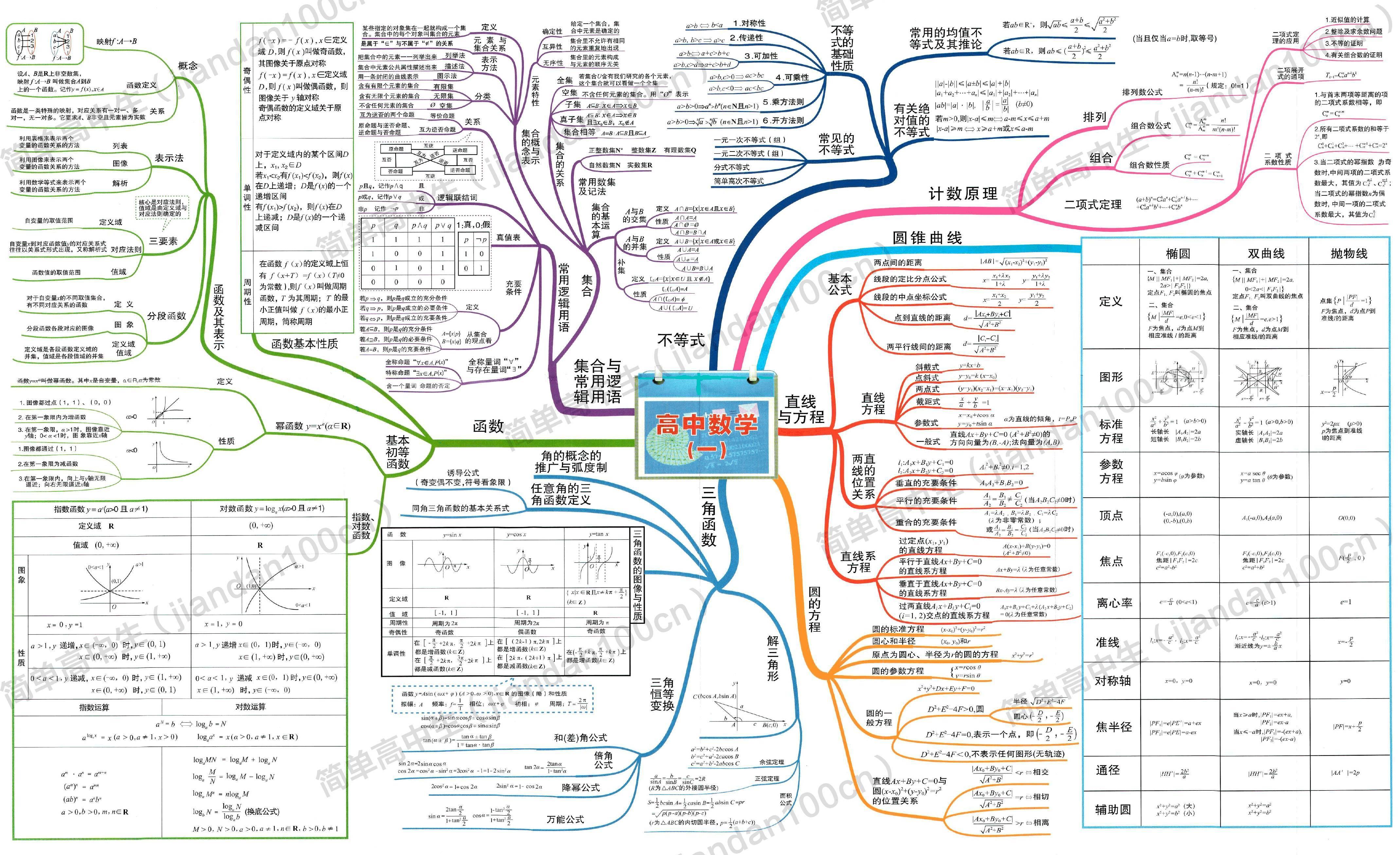超全高中数学思维导图,2张图帮你扫清三年知识