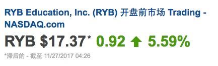 北京时间17时28分,红黄蓝教育股价盘前反弹5.59%