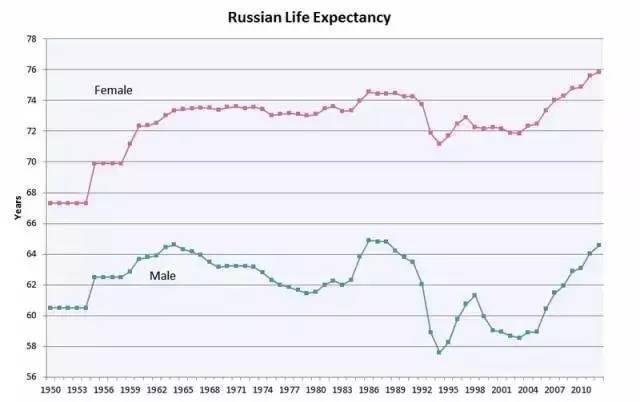 俄罗斯人均寿命_俄罗斯各地人均gdp