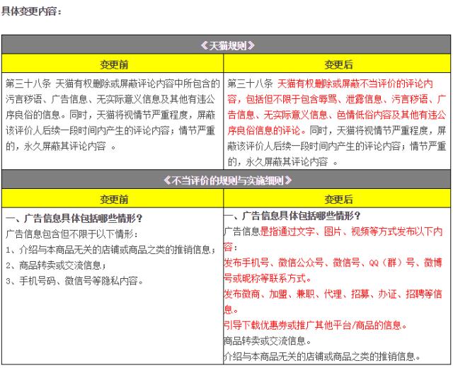 天猫将屏蔽含微商、微信信息等不当评价(11月变化一览)
