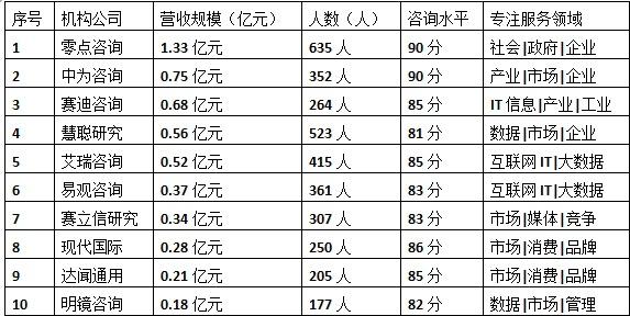 咨询公司排名_雨田工程咨询公司排名