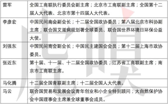 马云马化腾都没进去过 李彦宏雷军刘强东却轮流进的是个什么组织?