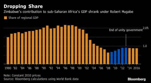 津巴布韦gdp_这位总统在位38年,将富裕发达的国家,建成世界第一穷国