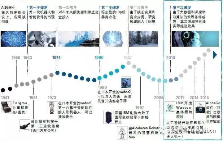 骚哥哥鸡巴愹aiyil���9h��l#��m_报告|《中国人工智能创新应用白皮书》发布 详解ai第三次浪潮(附完整