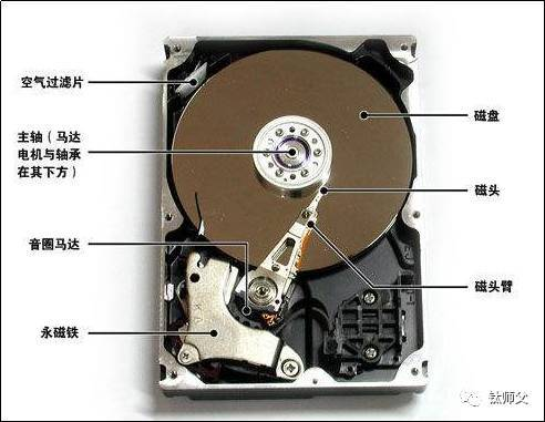 机械硬盘_硬派讲堂 | 机械硬盘真的有那么容易丢失数据吗?