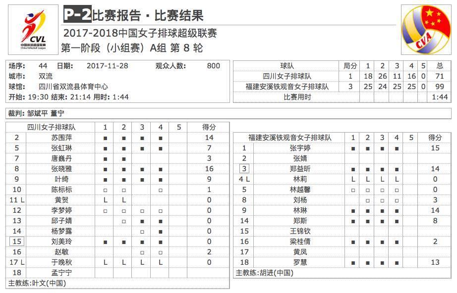 排超・综述⑧|辽宁再败,A组榜首终易主;上海险胜,B组头名已绝