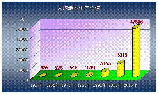 个旧gdp_红河州上半年各县市GDP 增速出炉 我家个旧排第10名(2)