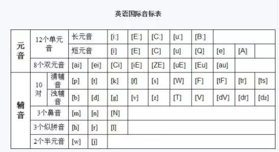 推广| 48个国际音标发音规则 应用,一个寒假就搞定!