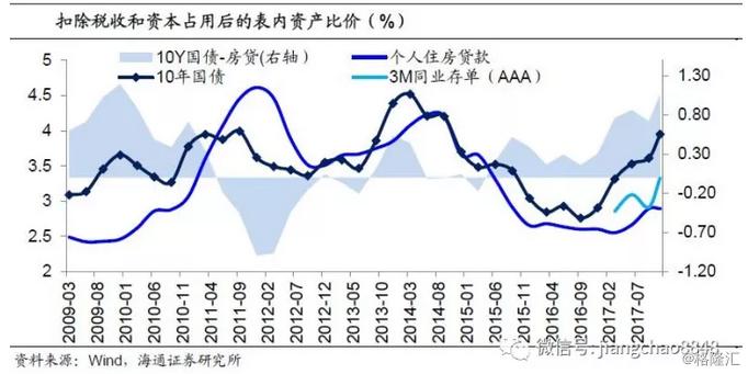 姜超:中美利差走向何方?