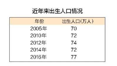 历年出生人口统计_历年总人口 出生人口统计表