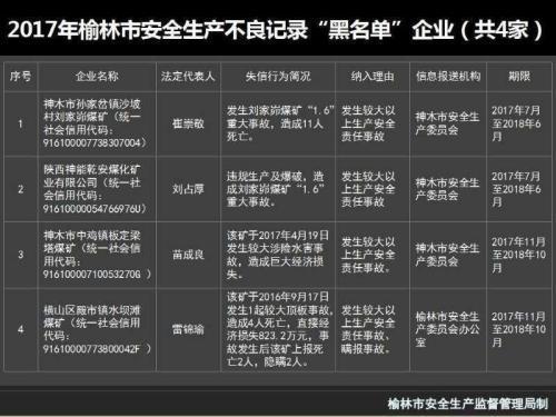 陕西:4企业因事故进黑名单 一煤矿死4人瞒报2人