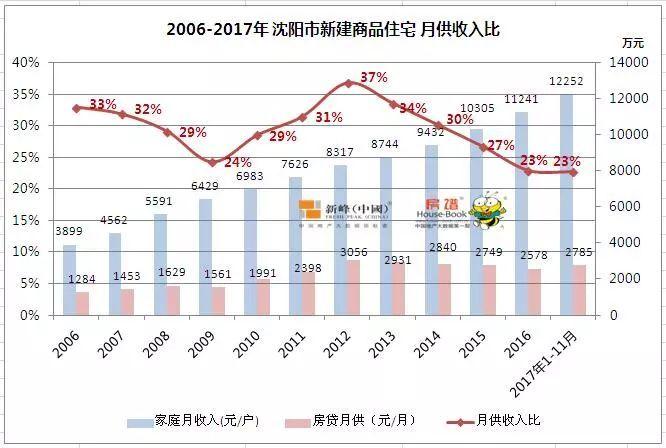 沈阳gdp与房价对比_东莞各个镇街房价和GDP排名对比,居然是这样的...