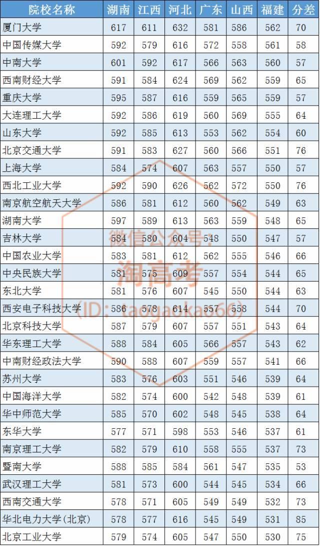 2017 各省985 211重点高校录取分大PK