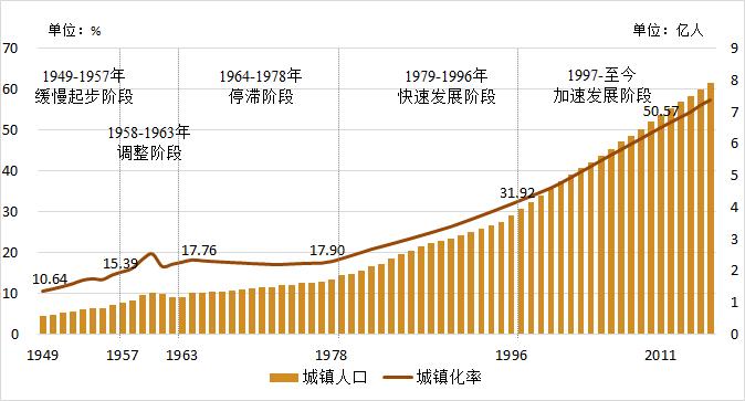 城镇人口统计_国家统计局 全国城镇人口901991162人,占63.89