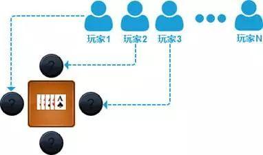 棋牌游戏的比赛模式怎么做才能防止作弊,核心匹配规则