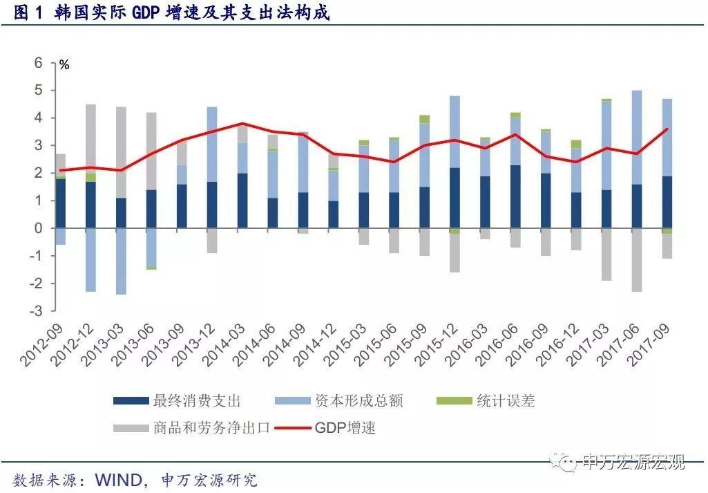 2017年韩国gdp_韩国2017年家庭负债增速全球居首规模占GDP九成