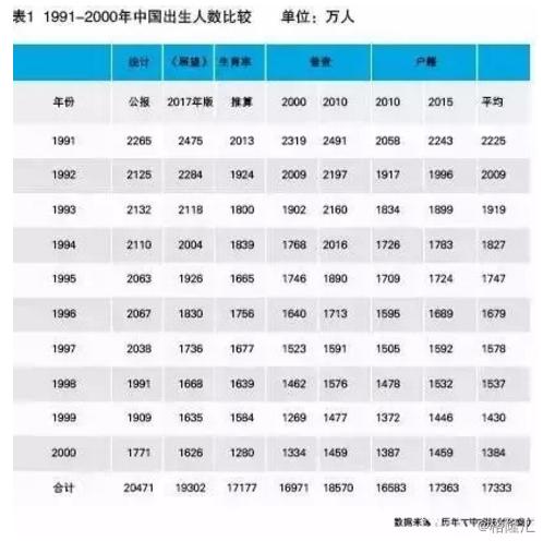 中国有多少人口_中国到底有多少人口?