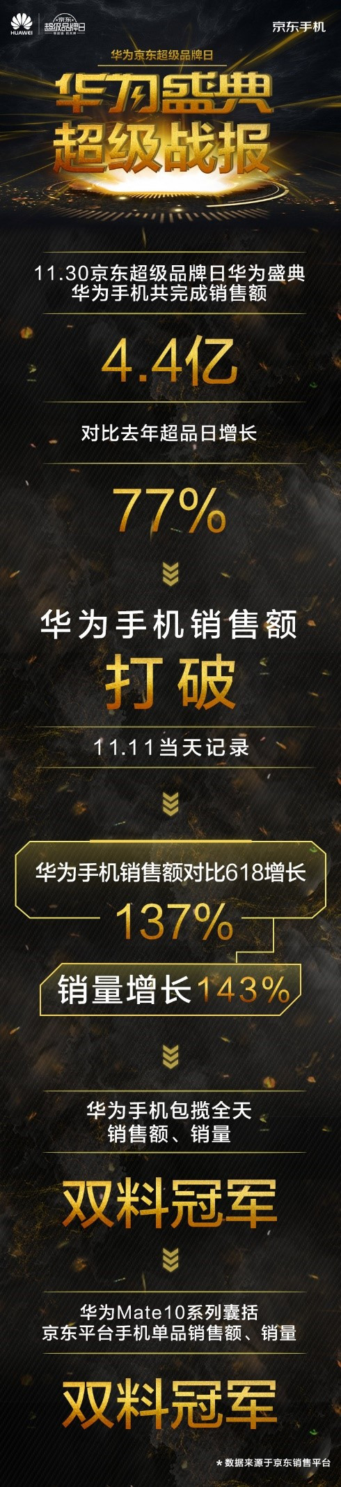 超越11.11!京东超级品牌日华为盛典包揽多项销售冠军