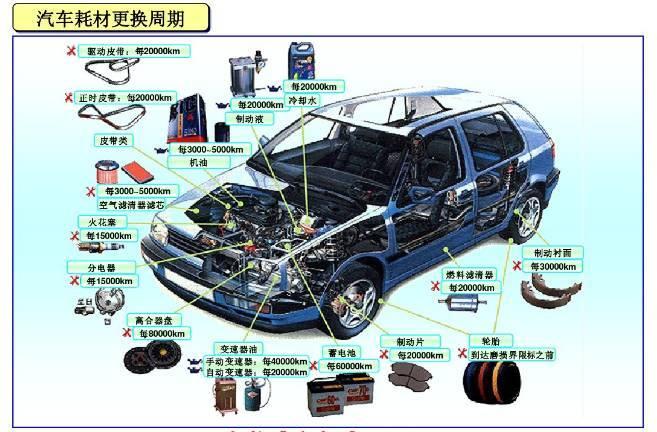 清晰易懂,图解汽车各部件名称!