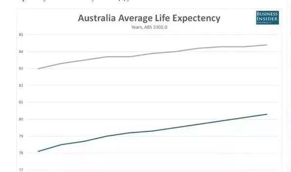 长寿区人口_人口长寿对健康保险的影响分析