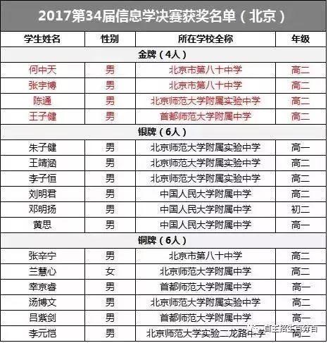 重磅丨北京2018高考已有20人保送清北,人大附中竟然这么多