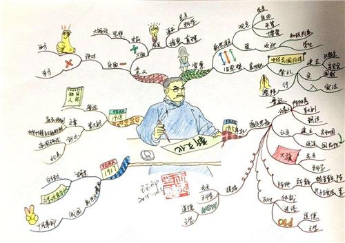 一,在线思维导图制作工具哪个好?