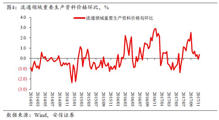 高善文:商品出现反弹,股市转入调整