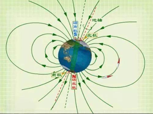 【科学创意第二课堂】自制指南针