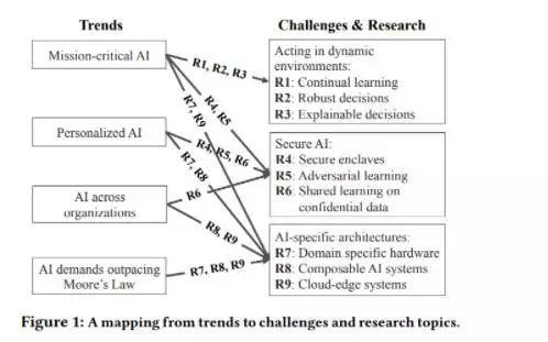 人工智能系统研究的9大挑战和4大趋势