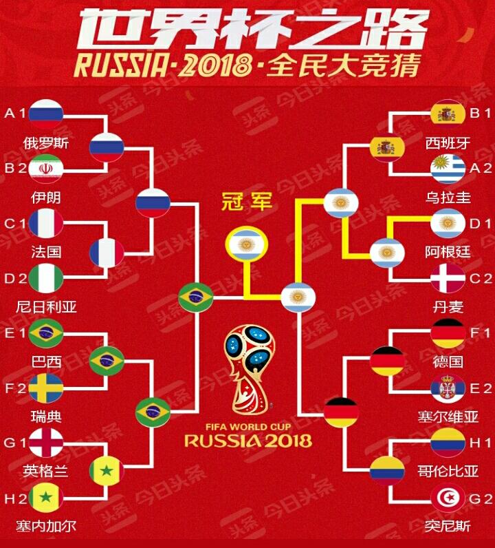 2018世界杯抽签结束后的胡思乱想