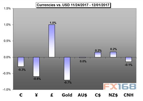 外媒:欧元/美元、英镑/美元下周前景展望