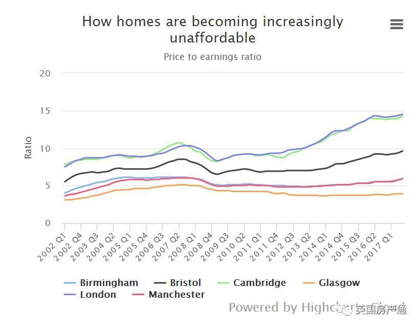 伦敦人均收入_英国伦敦