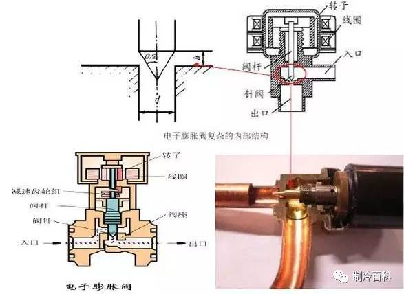 结构及工作原理 电子膨胀阀,负责根据接受到的脉冲信号控制膨胀阀开度图片