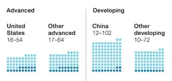 McKinsey Global Institute:全球将有3.75亿人面临重新就业,中国占1亿