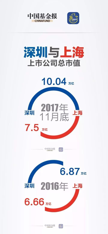 京沪赶人时,它在抢人:深圳用十万亿市值猛甩上海几条街