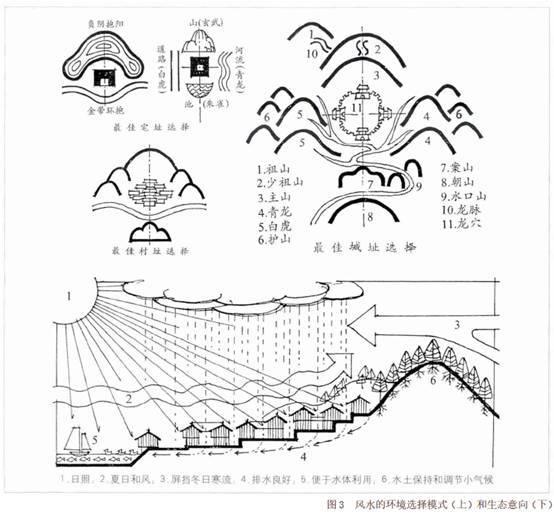 学术| 风水:中国古代建筑的环境观