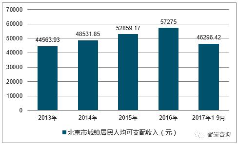 韩国人均收入2017_韩国人均收入