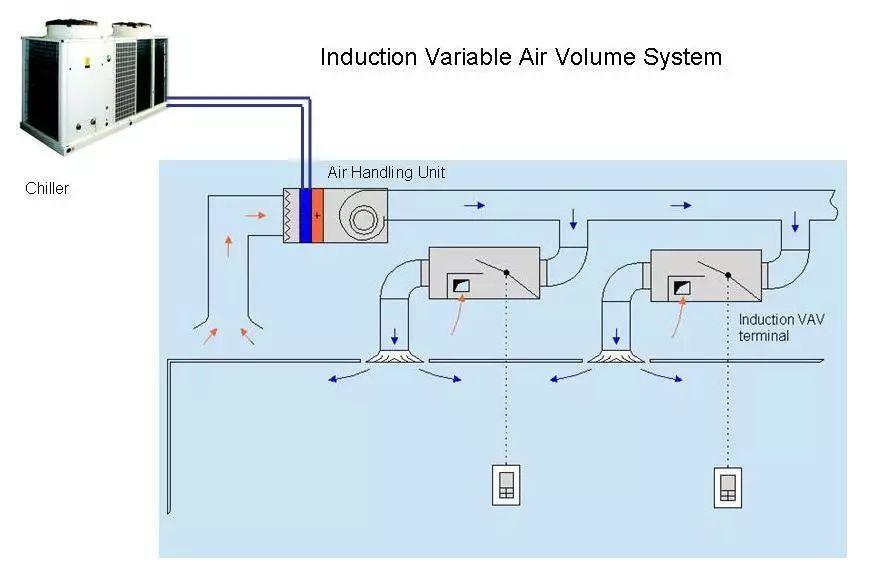 vav与vrv空调系统的原理及特点