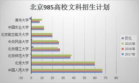独家丨想报考985高校,这些数据分析少不了!