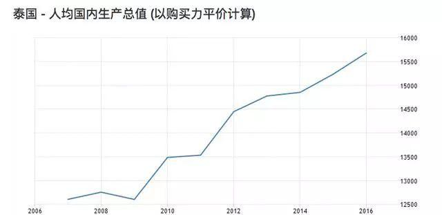 泰国经济总量多少_泰国美女