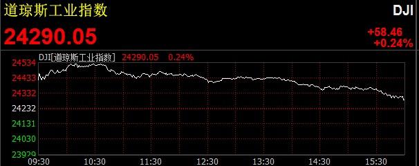 美国银行股普涨,科技股普跌,中概股多数下跌