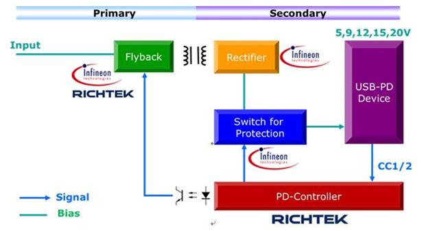 大联大品佳集团推出USB Power Delivery电源转换解决方案