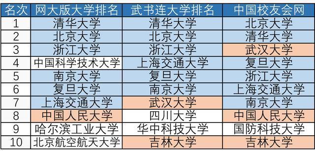 国内大学排名_华侨大学国内真实排名