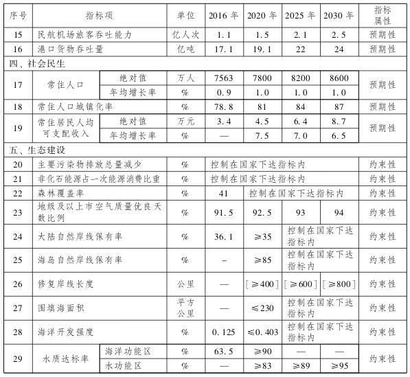 2030广东经济总量_广东经济科教1女主持