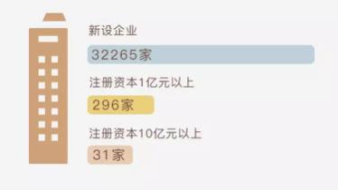 大粤湾经济总量