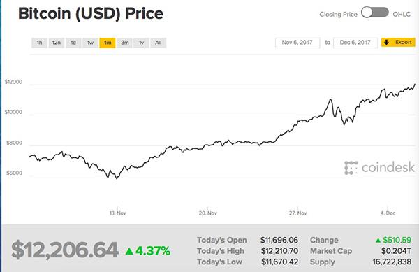 比特币价格的最大利好,三家美国交易所即将推出比特币期货交易