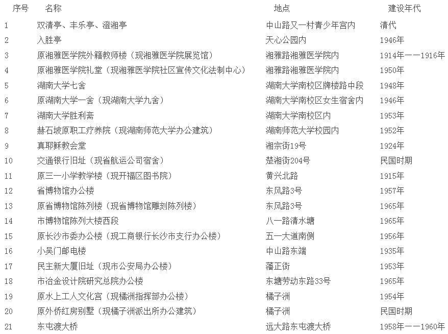 长沙又公布一批历史保护建筑,这23处入选,看有你家附近的吗?