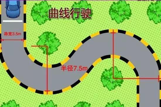 注意事项 1.保持全程一挡行驶,打方向不可过急。 2.进入弯道后尽量走大圈,驶向右弯道时,右轮紧贴着右边路边缘线,反之亦然。 3.处于弯道时,通过转向盘让汽车内侧车盖头上的小后视镜始终处于外侧白线边缘,既不出线,也不能离边缘线太远。 4.根据路弯的特点和后轮半径及时调整方向。 5.