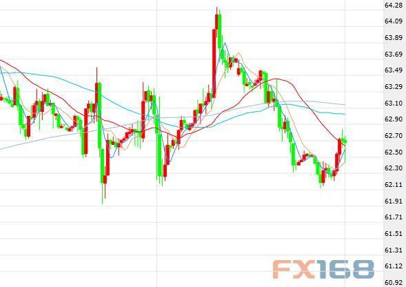美元反弹及美国产量忧虑双重利空来袭_油价周二盘中涨跌不一